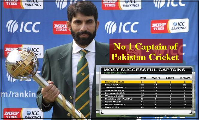 String of records that dragged Pakistan team to no 1 ranking in Test : Misbah