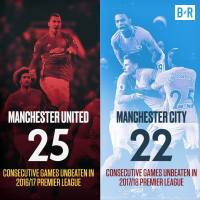 Manchester United had a longer unbeaten run in 2016/17 than Manchester City in 2017/18