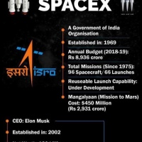 ISRO or SpaceX , who's winning the Race to Space?
