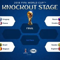 Fifa World Cup 2018 knockout stage: most upsets